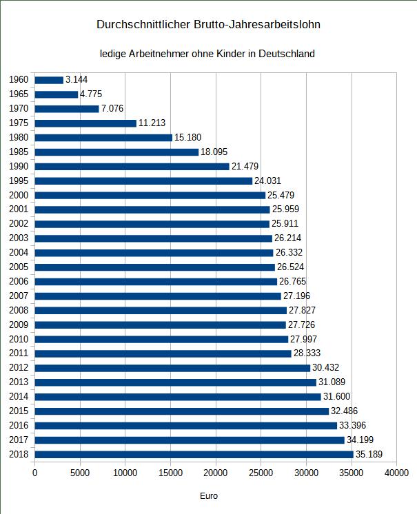 Jahresbruttolohn 1960 - 2018